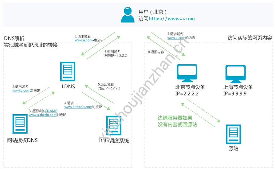 阿里云服务器网站如何加快网站访问